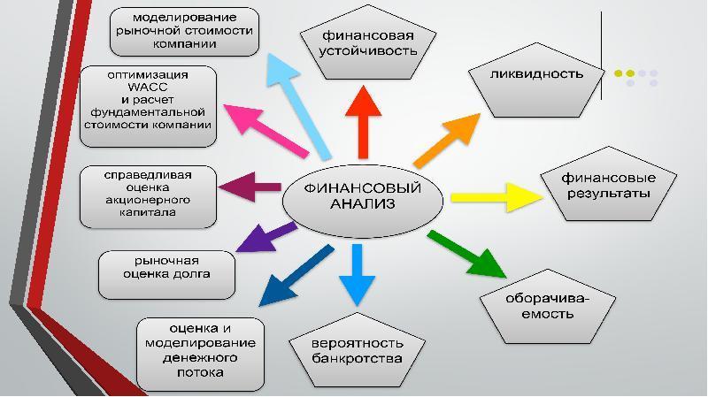 финансовый анализ организации